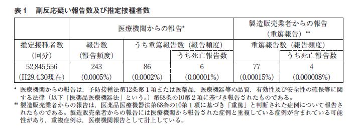 インフルエンザ副反応報告
